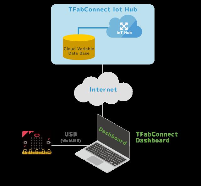 TFabConnect α